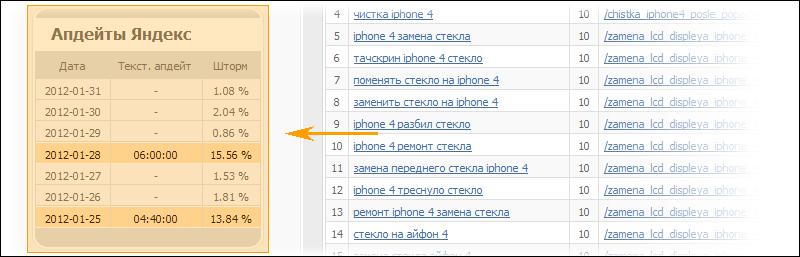 Таблица с апдейтами Яндекса