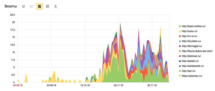 Скриншот из Яндекс метрики, который демонстрирует ссылочный трафик