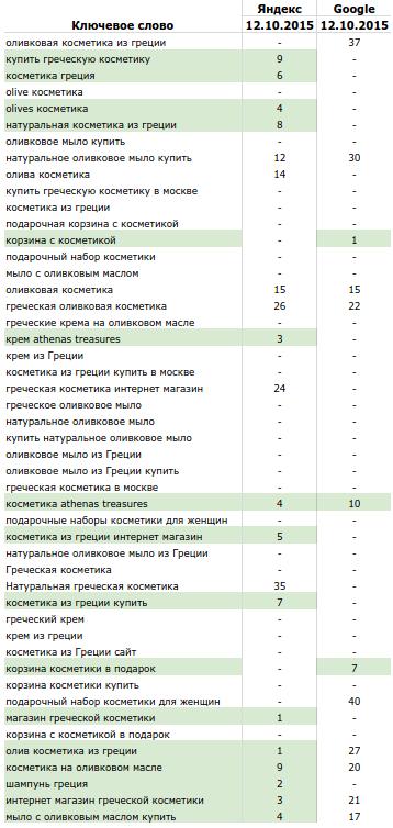 Рис.1. Съем позиций olivelove.ru намомент отсутствия маркетинговой активности