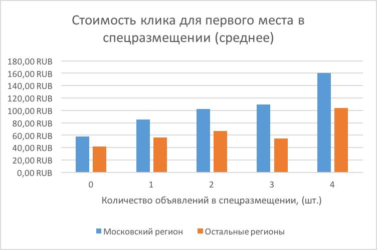 Стоимость клика для первого места в спецразмещении (среднее)