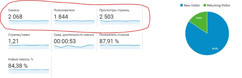 Фрагмент отчета «Обзор аудитории» вGoogle Analytics