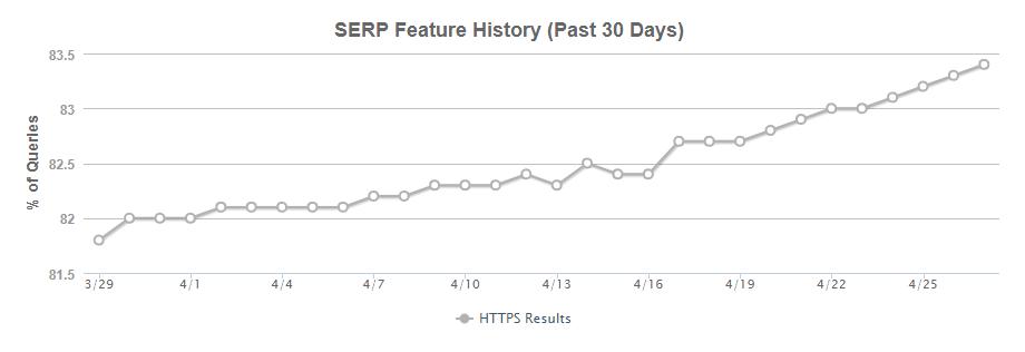 Рис. 7. Число сайтов на HTTPS в ТОП Google неуклонно растет