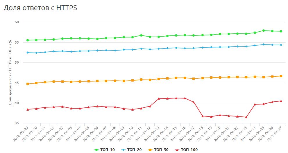 Рис. 8. Аналогичный тренд характерен и для выдачи Яндекса